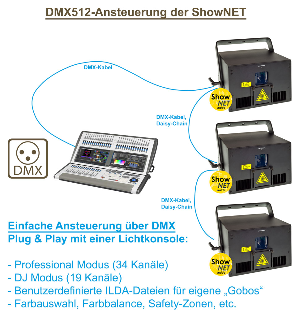 Feature ShowNET DMX control graphics