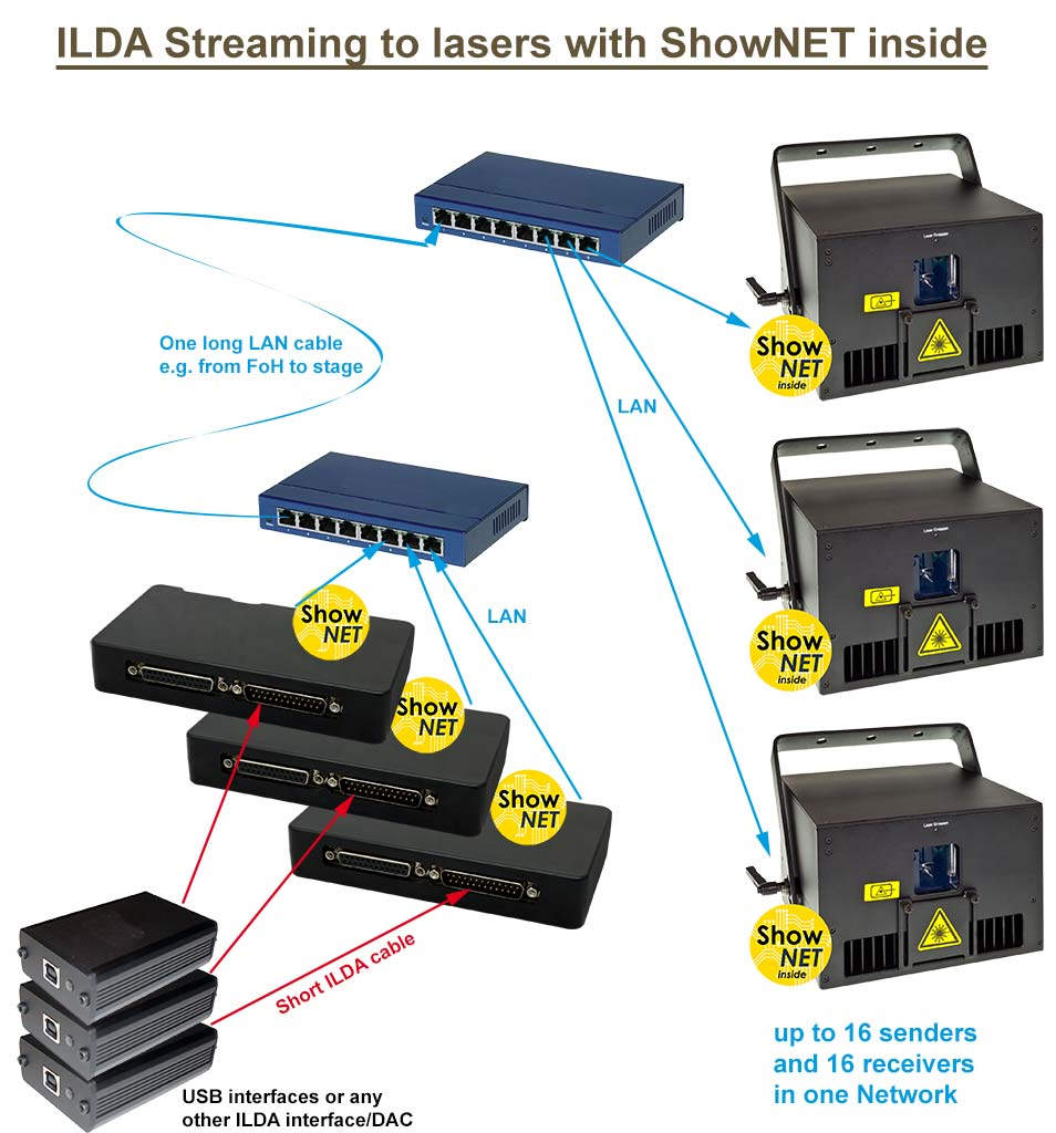 Feature ShowNET ILDA Streaming graphics
