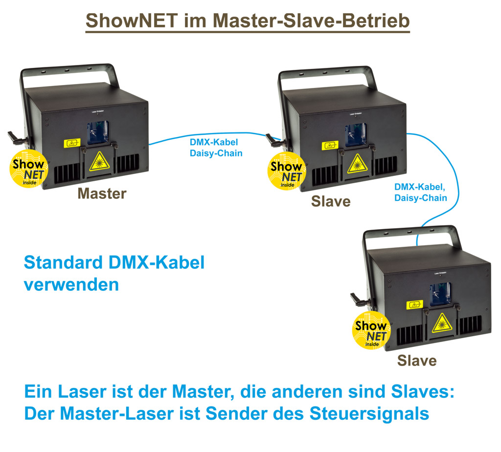 Feature ShowNET Master Slave control graphics