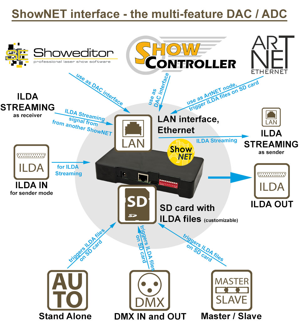 Features ShowNET external interface dac adc